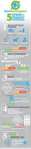 Infographic: How to Tenant Screen