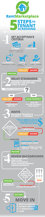 Infographic on the 5 Steps to Tenant Screening