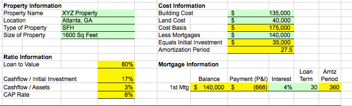 Rental Property Worksheet Analysis